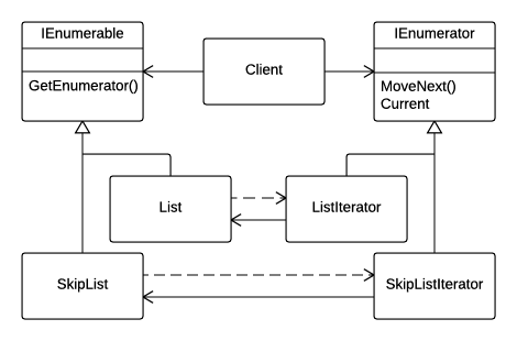Minimal IEnumerable implementation