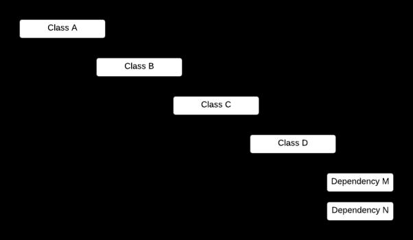 Cascading dependencies