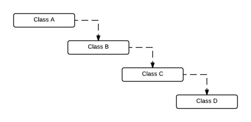 Example dependent classes