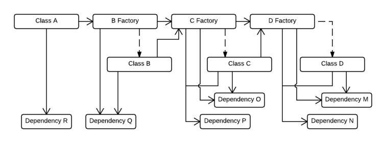 Classes with factories