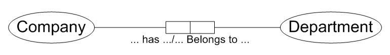ORM diagram