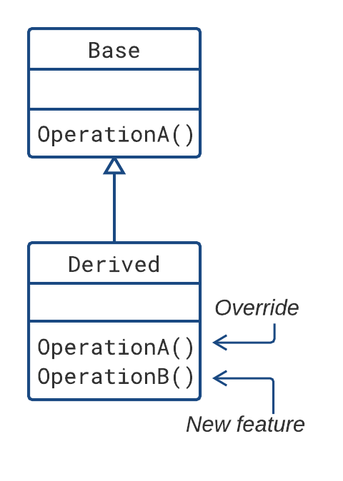 Base and derived class
