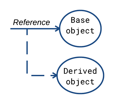 Substituting base object for a derived object