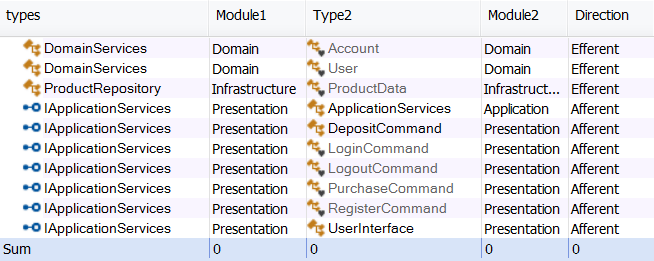 All module dependencies