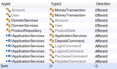Directed dependency pairs
