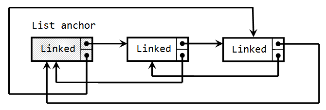 Double linked list with anchor node