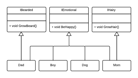 Family implementing interfaces