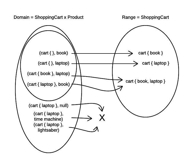 Mapping from partial Domain